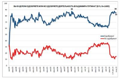 55 % россиян утверждают, что «дела в стране идут в правильном направлении»