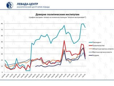 График доверия к институтам власти: начало обвала?