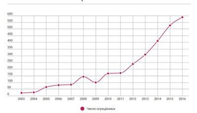 Динамика числа политзаключенных – за счет «экстремистских статей» и активности в социальных сетях