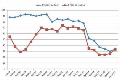 Национальная рознь как результат отторжения Крыма от Украины в пользу России и  войны на востоке Украины