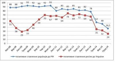 Как меняется отношение граждан Украины к России и россиян – к Украине