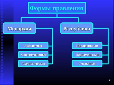 О взаимоотношениях государства и общества: исторический взгляд (Продолжение 7)