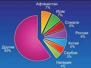 Виды облигаций реферат курсовая работа диплом Скачать  Оон в россии реферат