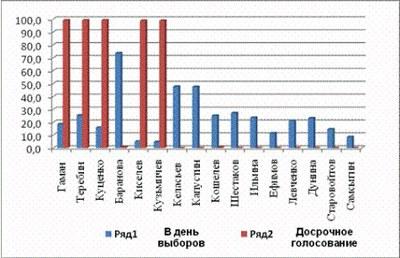В Невском районе продолжают оспаривать итоги муниципальных выборов