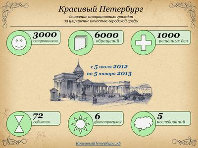 Красивый Петербург: от 5 до 5