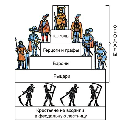 Лев Усыскин: Современный российский феодализм