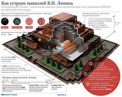 Как в Петербурге относятся к идее захоронения трупа Ленина? Часть 2