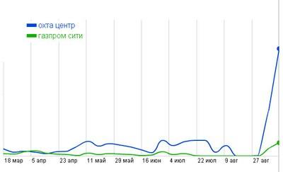Башня Газпрома в блогах